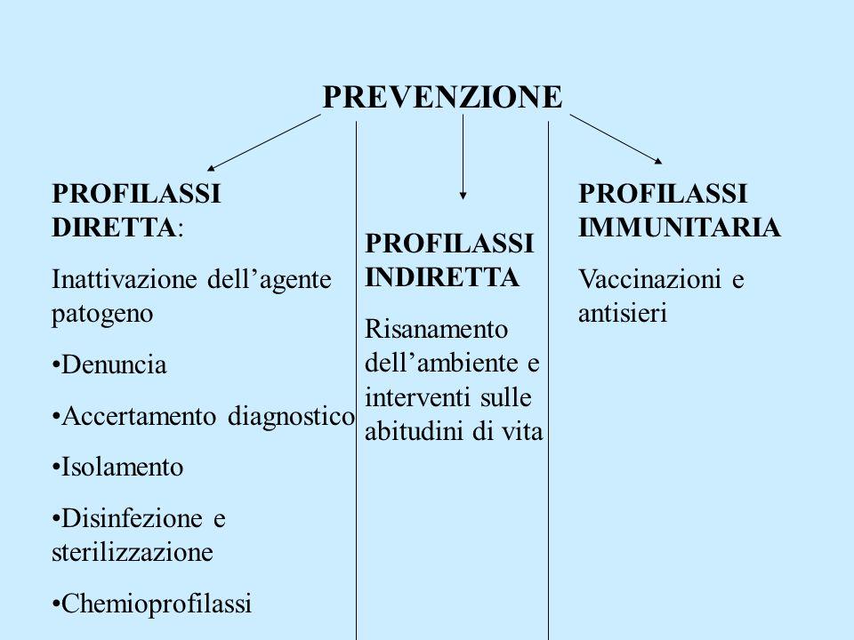 PREVENZIONE PROFILASSI DIRETTA: Inattivazione dellagente patogeno Denuncia Accertamento diagnostico Isolamento Disinfezione e sterilizzazione Chemiopr