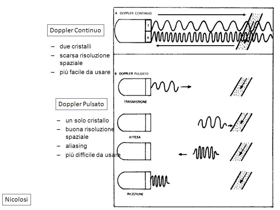 Nicolosi Doppler Continuo Doppler Pulsato –due cristalli –scarsa risoluzione spaziale –più facile da usare –un solo cristallo –buona risoluzione spazi