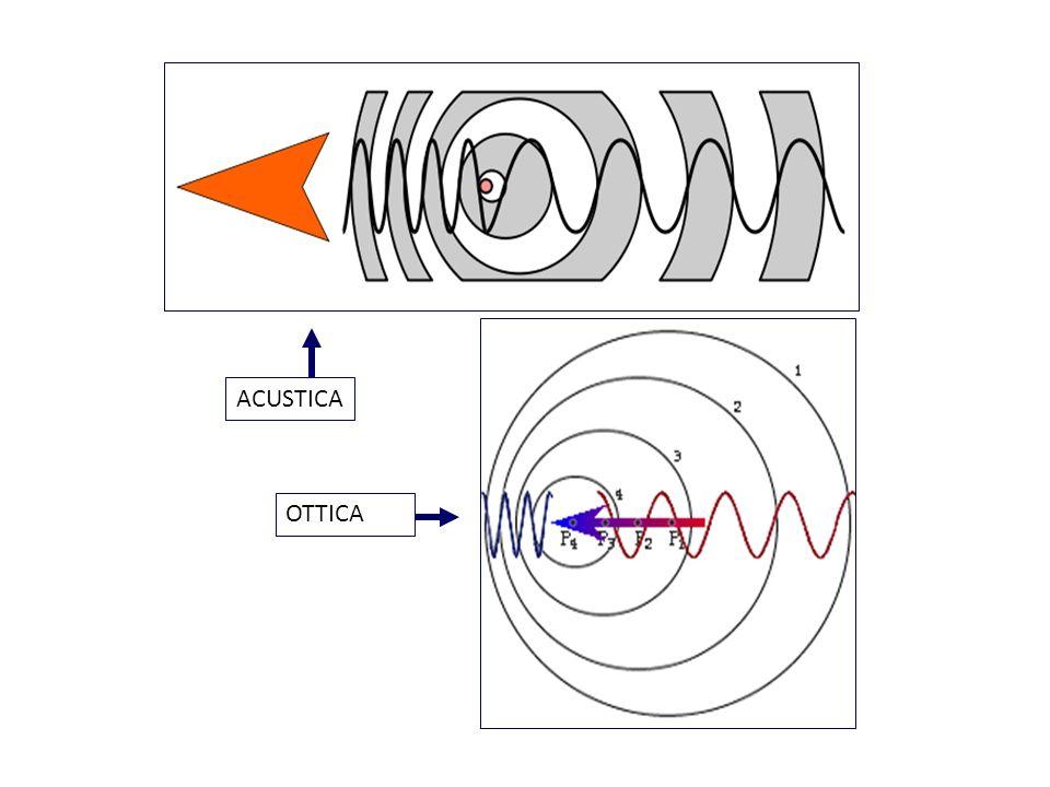 2f t v cos c f = Doppler shift f t = frequenza TX suono v = velocità sangue = angolo asse ultrasuoni asse vaso c = velocità TX suono = f v Prof.