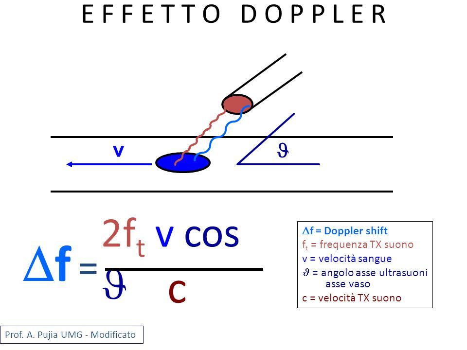 2f t v cos c f = Doppler shift f t = frequenza TX suono v = velocità sangue = angolo asse ultrasuoni asse vaso c = velocità TX suono = f v Prof. A. Pu
