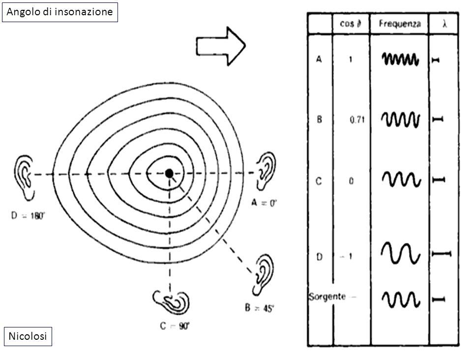 Relazione tra angolo di insonazione e velocità osservata 15° 30° 45° 60° 0.97 0.87 0.71 0.5 Prof.
