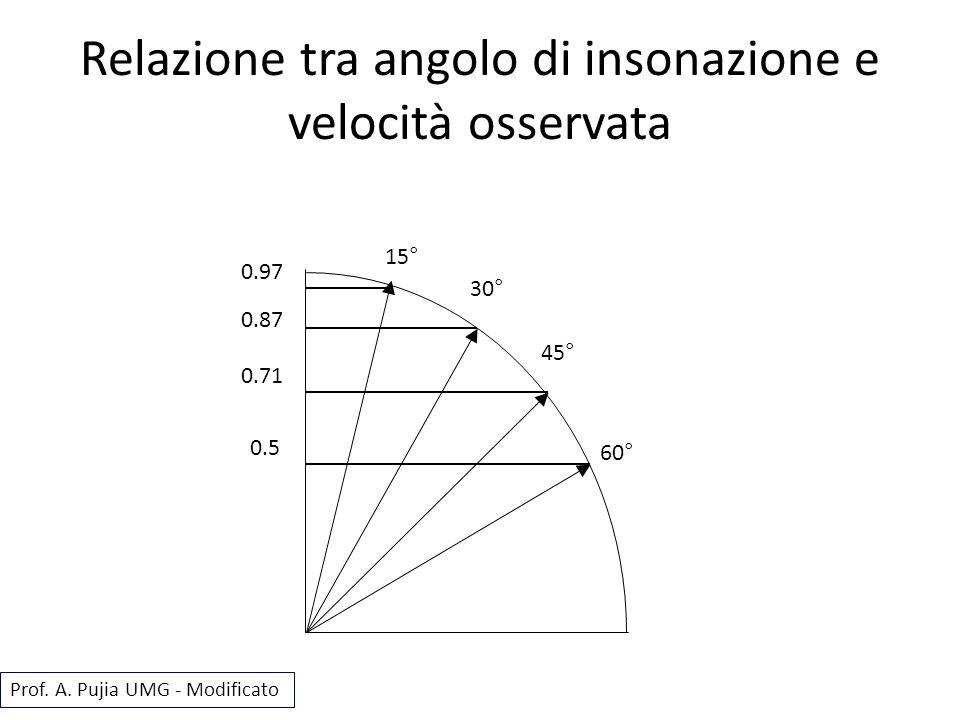 Relazione tra angolo di insonazione e velocità osservata 15° 30° 45° 60° 0.97 0.87 0.71 0.5 Prof. A. Pujia UMG - Modificato