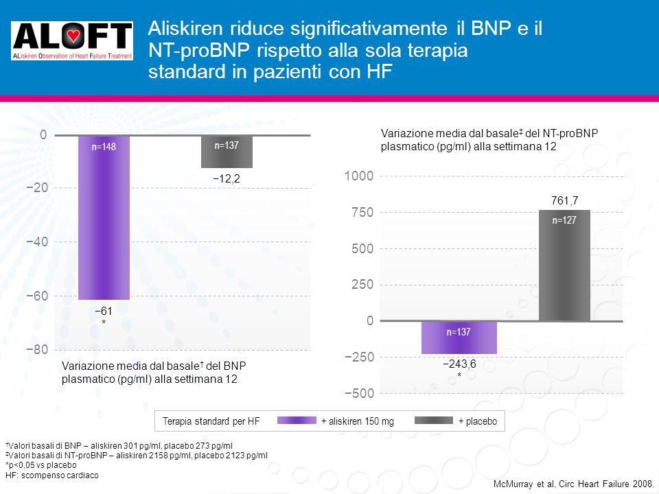 Aliskiren riduce significativamente il BNP e il NT-proBNP rispetto alla sola terapia standard in pazienti con HF McMurray et al, Circ Heart Failure 2008.