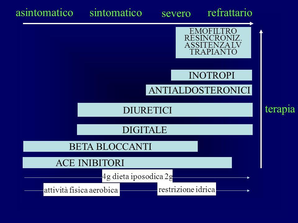 asintomatico sintomatico severo refrattario ACE INIBITORI BETA BLOCCANTI DIGITALE terapia 4g dieta iposodica 2g restrizione idrica attività fisica aerobica