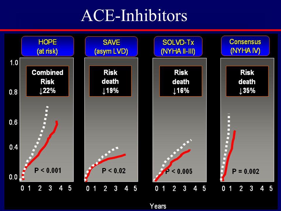 ACE-Inhibitors
