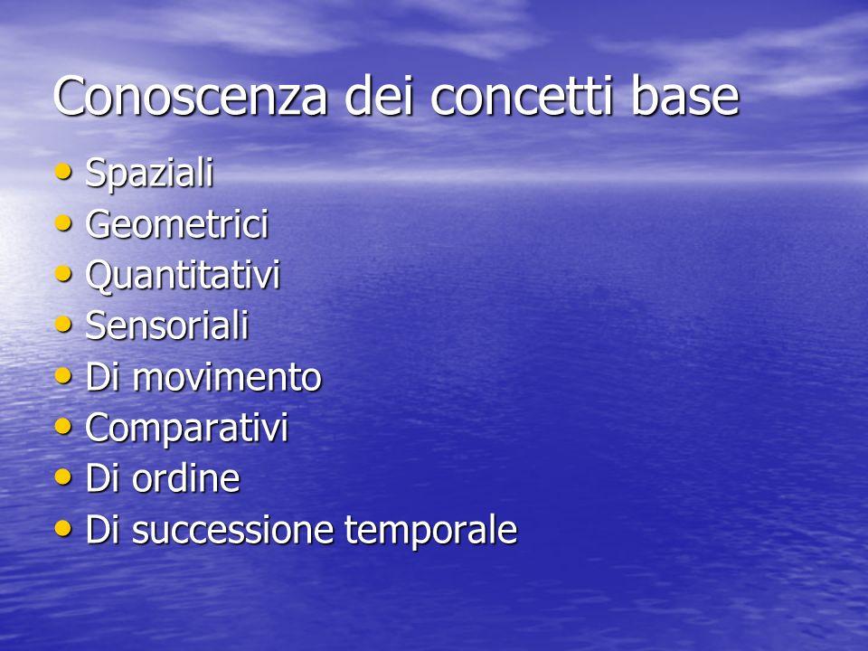 Conoscenza dei concetti base Spaziali Spaziali Geometrici Geometrici Quantitativi Quantitativi Sensoriali Sensoriali Di movimento Di movimento Compara