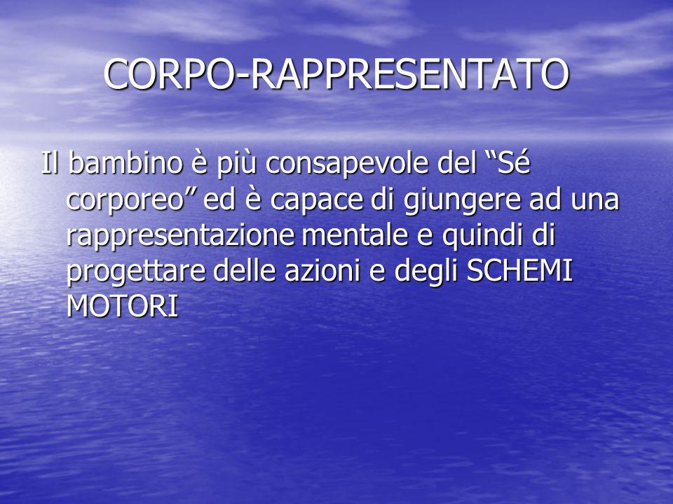 La seconda tappa CORPO PERCEPITO (3-6 anni) è la tappa in cui il bambino ha IMMAGINE DI SE, DEL PROPRIO CORPO E quindi la formazione dello SCHEMA CORPOREO
