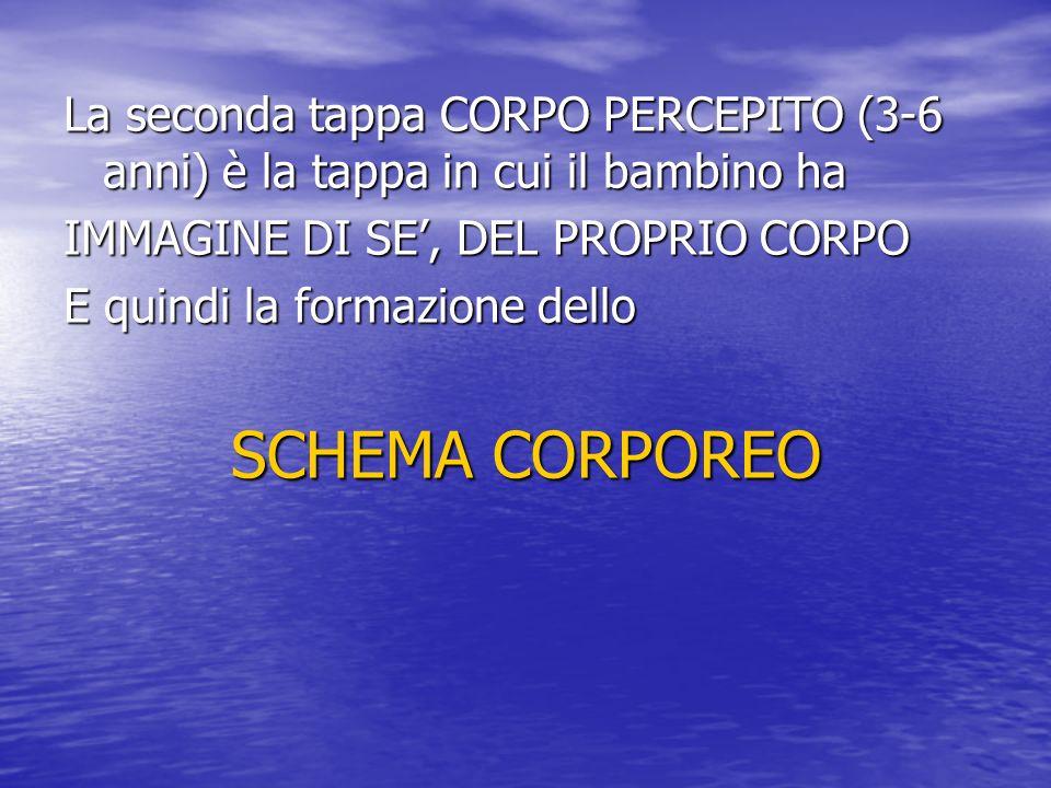 La seconda tappa CORPO PERCEPITO (3-6 anni) è la tappa in cui il bambino ha IMMAGINE DI SE, DEL PROPRIO CORPO E quindi la formazione dello SCHEMA CORP