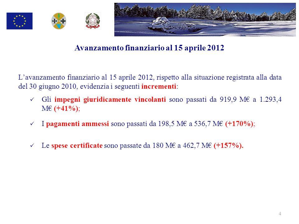 4 Lavanzamento finanziario al 15 aprile 2012, rispetto alla situazione registrata alla data del 30 giugno 2010, evidenzia i seguenti incrementi: Gli impegni giuridicamente vincolanti sono passati da 919,9 M a 1.293,4 M (+41%); I pagamenti ammessi sono passati da 198,5 M a 536,7 M (+170%); Le spese certificate sono passate da 180 M a 462,7 M (+157%).