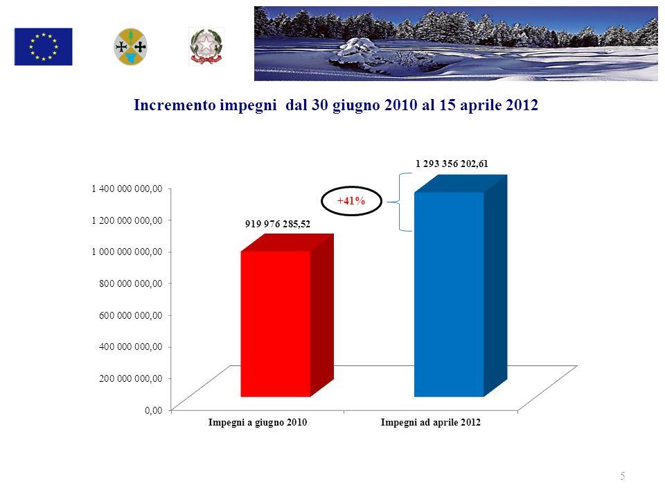 Incremento Pagamenti dal 30 giugno 2010 al 15 aprile 2012 +171% 6