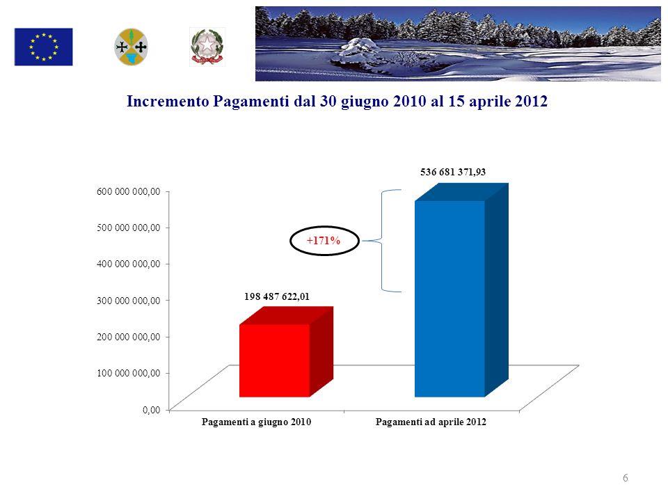 Incremento spese certificate alla Commissione europea da giugno 2010 ad aprile 2012 7 +157%