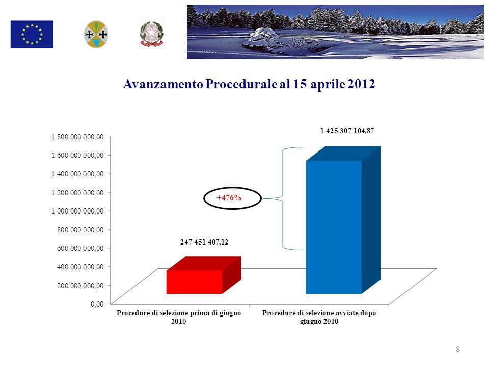8 Avanzamento Procedurale al 15 aprile 2012