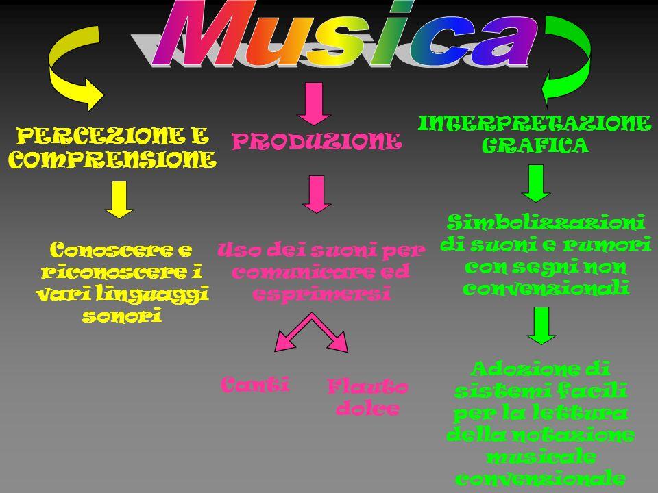 PERCEZIONE E COMPRENSIONE Conoscere e riconoscere i vari linguaggi sonori PRODUZIONE INTERPRETAZIONE GRAFICA Uso dei suoni per comunicare ed esprimersi Canti Flauto dolce Simbolizzazioni di suoni e rumori con segni non convenzionali Adozione di sistemi facili per la lettura della notazione musicale convenzionale