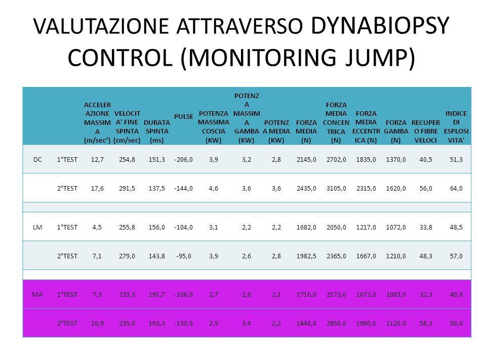 VALUTAZIONE ATTRAVERSO DYNABIOPSY CONTROL (MONITORING JUMP) ACCELER AZIONE MASSIM A (m/sec°) VELOCIT A' FINE SPINTA (cm/sec) DURATA SPINTA (ms) PULSE
