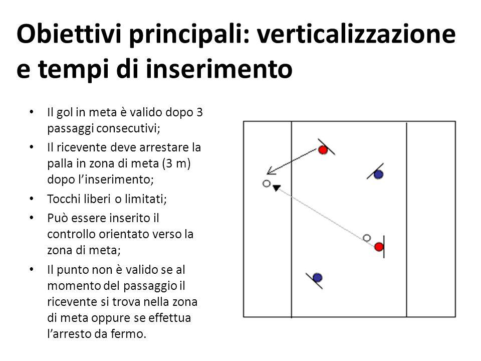 Obiettivi principali: verticalizzazione e tempi di inserimento Il gol in meta è valido dopo 3 passaggi consecutivi; Il ricevente deve arrestare la pal