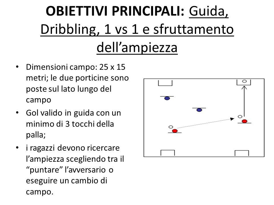 OBIETTIVI PRINCIPALI: Guida, Dribbling, 1 vs 1 e sfruttamento dellampiezza Dimensioni campo: 25 x 15 metri; le due porticine sono poste sul lato lungo