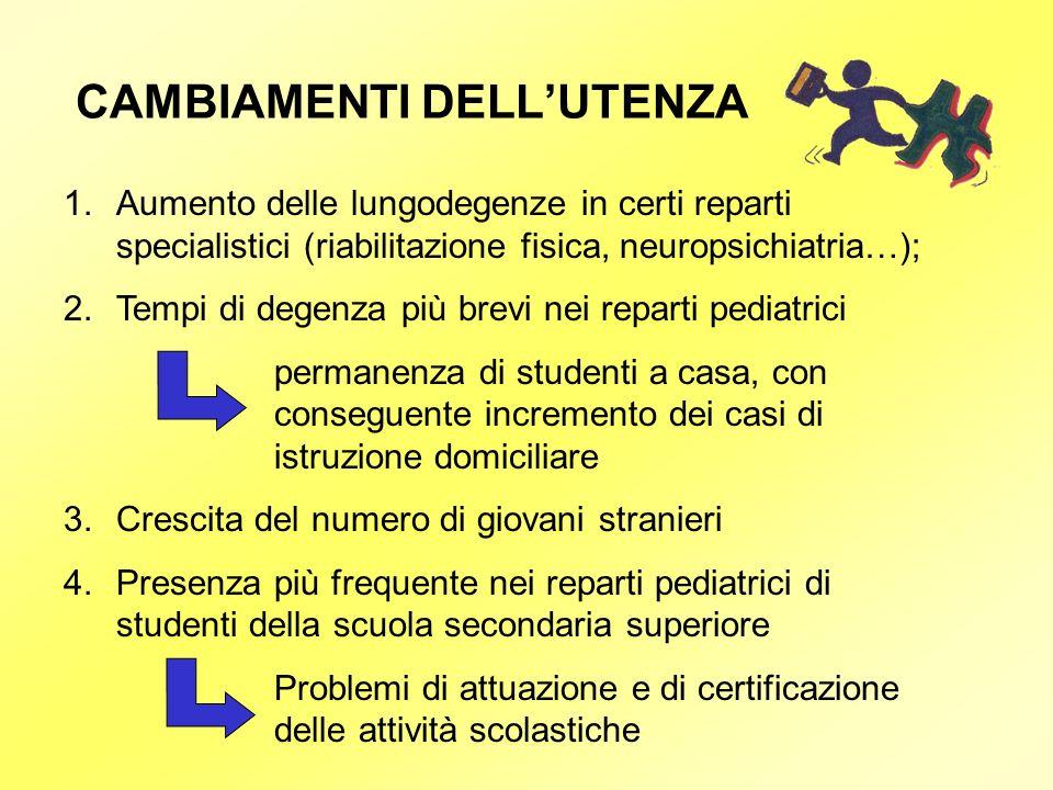 CAMBIAMENTI DELLUTENZA 1.Aumento delle lungodegenze in certi reparti specialistici (riabilitazione fisica, neuropsichiatria…); 2.Tempi di degenza più