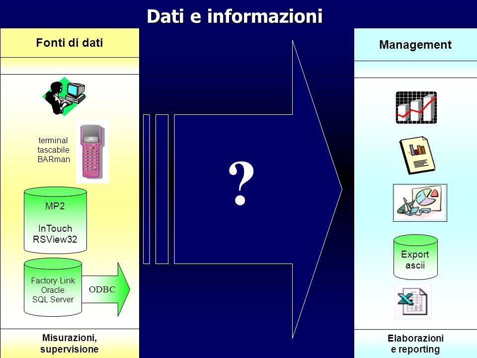 Dati e informazioni .