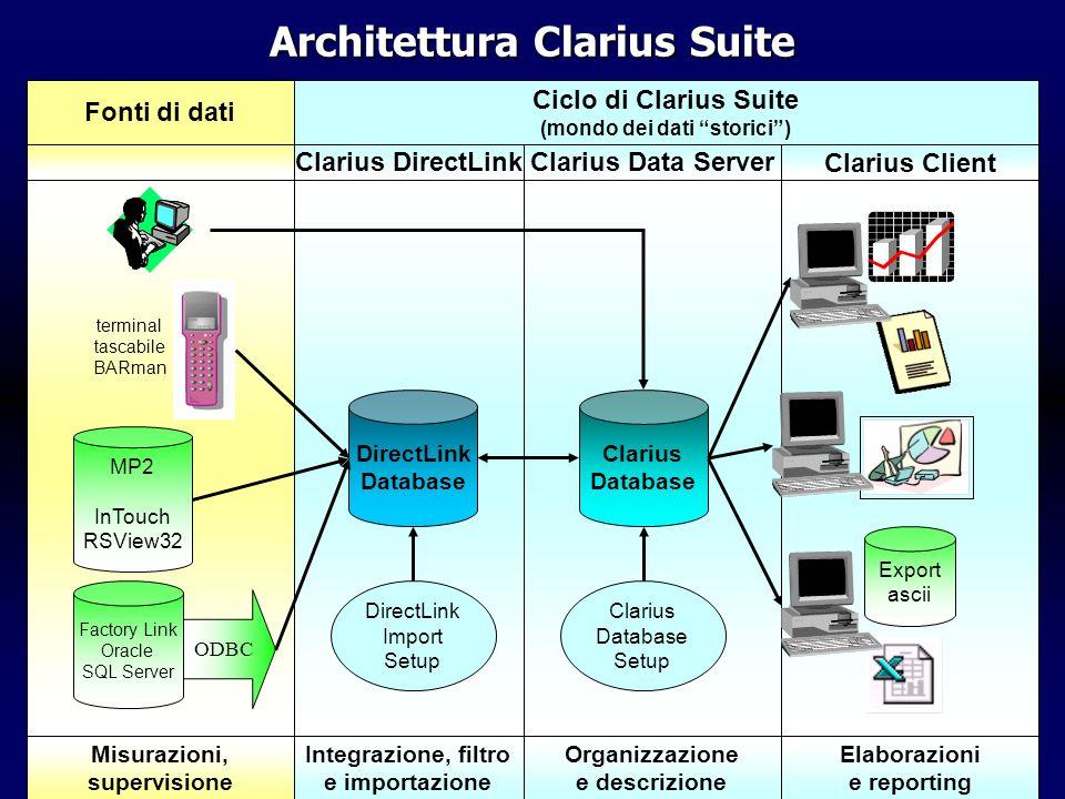 …le viste... Clarius activity: View Designer
