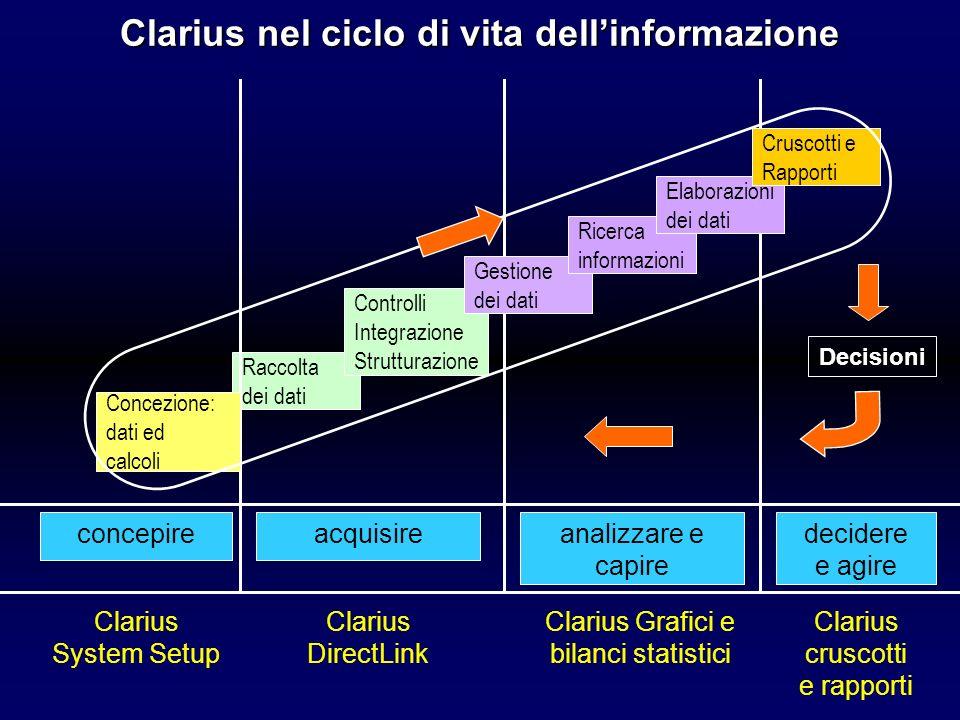 Perché analizzare i dati storici con Clarius Suite.