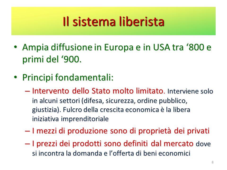 Il sistema liberista Ampia diffusione in Europa e in USA tra 800 e primi del 900. Ampia diffusione in Europa e in USA tra 800 e primi del 900. Princip