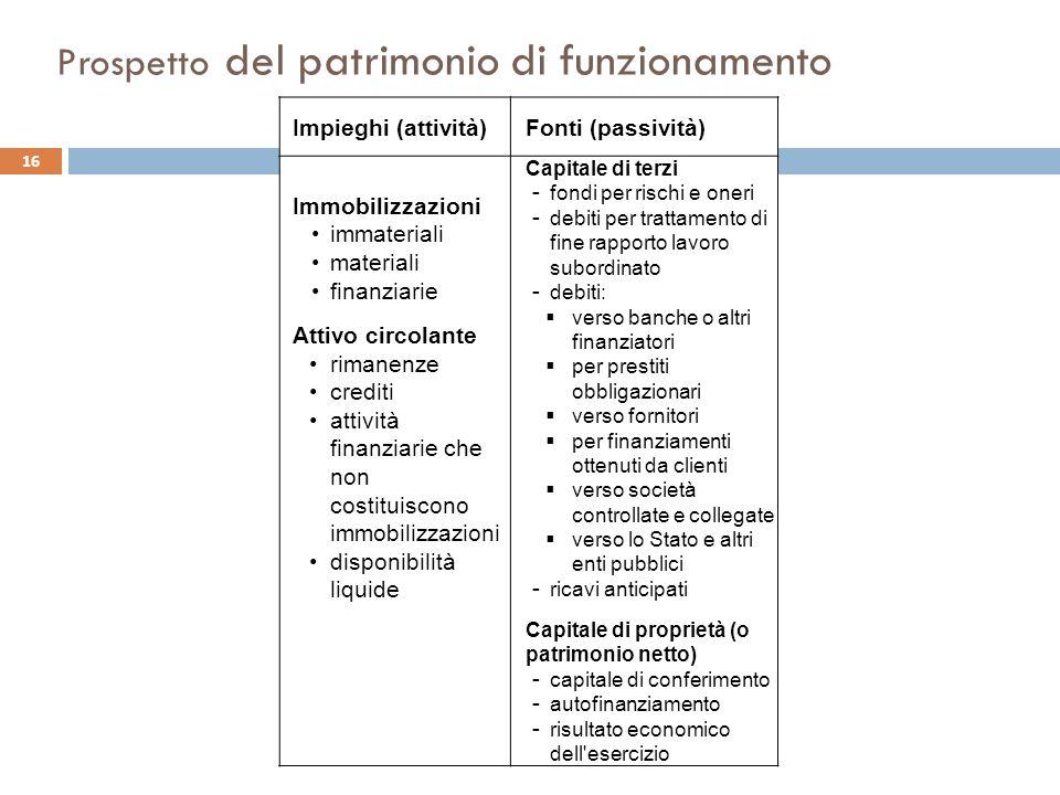 Prospetto del patrimonio di funzionamento Impieghi (attività)Fonti (passività) Immobilizzazioni immateriali materiali finanziarie Attivo circolante ri