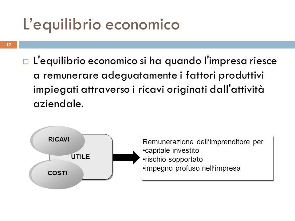Lequilibrio economico L'equilibrio economico si ha quando l'impresa riesce a remunerare adeguatamente i fattori produttivi impiegati attraverso i rica