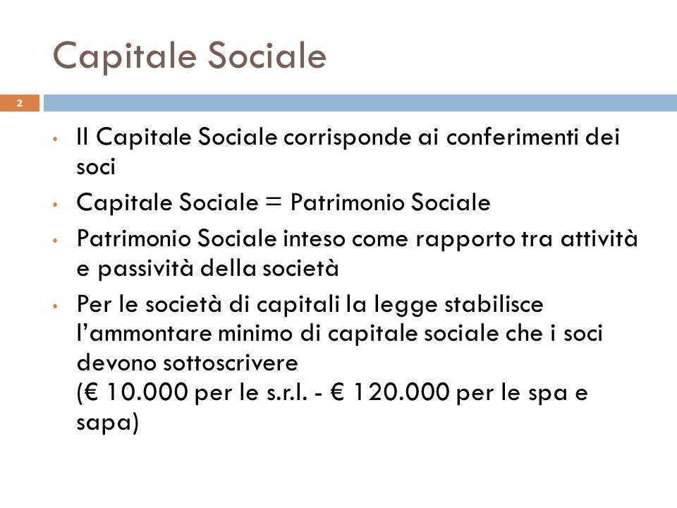 Capitale Sociale Il Capitale Sociale corrisponde ai conferimenti dei soci Capitale Sociale = Patrimonio Sociale Patrimonio Sociale inteso come rapporto tra attività e passività della società Per le società di capitali la legge stabilisce lammontare minimo di capitale sociale che i soci devono sottoscrivere ( 10.000 per le s.r.l.