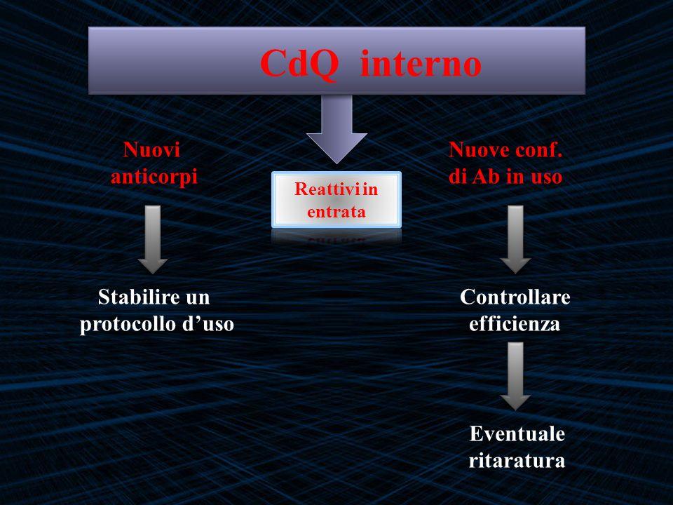 Nuovi anticorpi Nuove conf. di Ab in uso Stabilire un protocollo duso Controllare efficienza Eventuale ritaratura