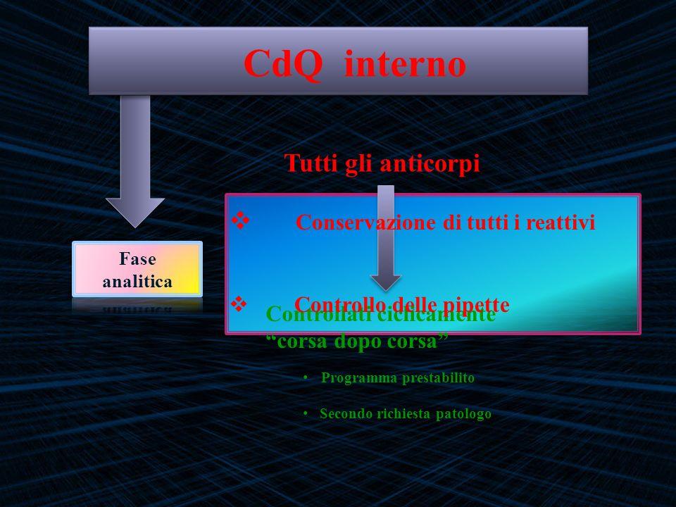 Tutti gli anticorpi Controllati ciclicamente corsa dopo corsa Programma prestabilito Secondo richiesta patologo Conservazione di tutti i reattivi Cont