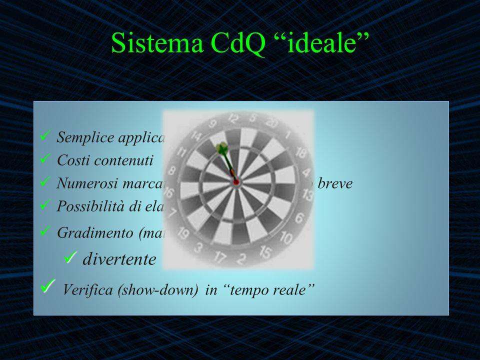 Sistema CdQ ideale Semplice applicazione Costi contenuti Numerosi marcatori da testare in tempo breve Possibilità di elaborazioni statistiche Gradimen