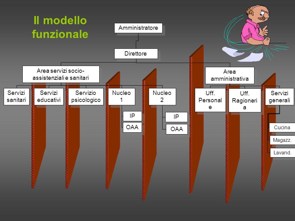 Un modello organizzativo idoneo… il modello