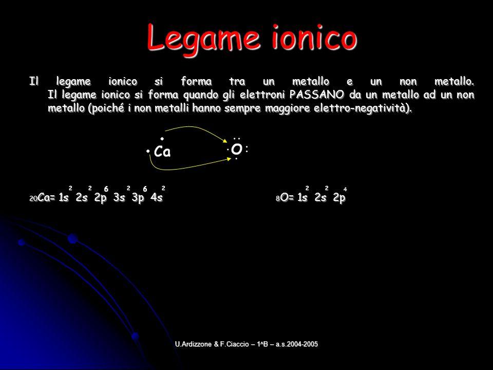 U.Ardizzone & F.Ciaccio – 1^B – a.s.2004-2005 Legame ionico Il legame ionico si forma tra un metallo e un non metallo. Il legame ionico si forma quand