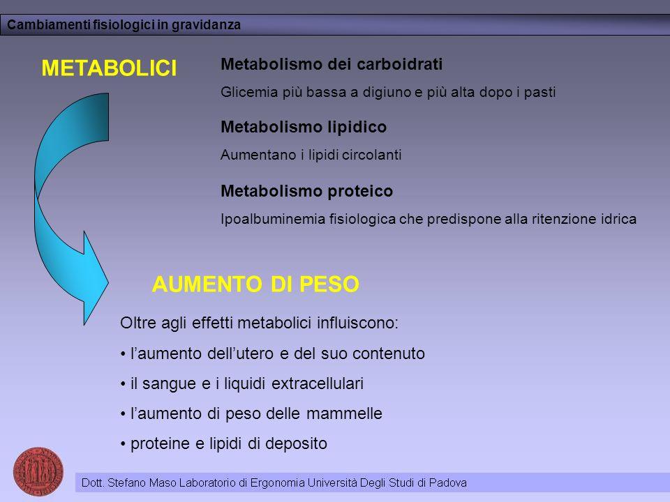 METABOLICI Cambiamenti fisiologici in gravidanza Metabolismo dei carboidrati Glicemia più bassa a digiuno e più alta dopo i pasti Metabolismo lipidico Aumentano i lipidi circolanti Metabolismo proteico Ipoalbuminemia fisiologica che predispone alla ritenzione idrica AUMENTO DI PESO Oltre agli effetti metabolici influiscono: laumento dellutero e del suo contenuto il sangue e i liquidi extracellulari laumento di peso delle mammelle proteine e lipidi di deposito