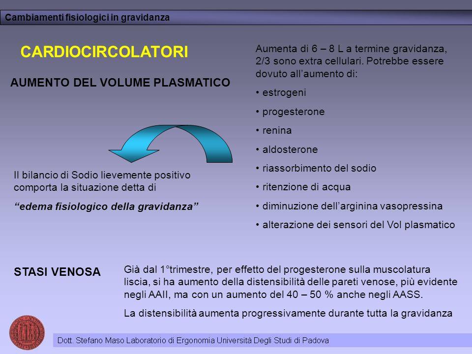 Cambiamenti fisiologici in gravidanza CARDIOCIRCOLATORI AUMENTO DEL VOLUME PLASMATICO Aumenta di 6 – 8 L a termine gravidanza, 2/3 sono extra cellulari.