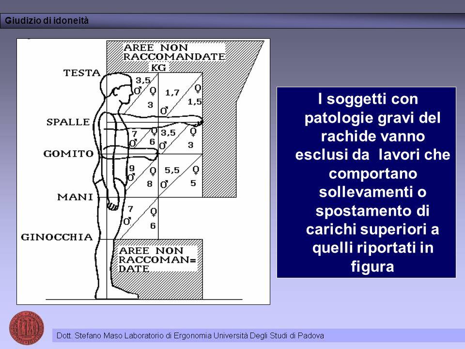 I soggetti con patologie gravi del rachide vanno esclusi da lavori che comportano sollevamenti o spostamento di carichi superiori a quelli riportati in figura