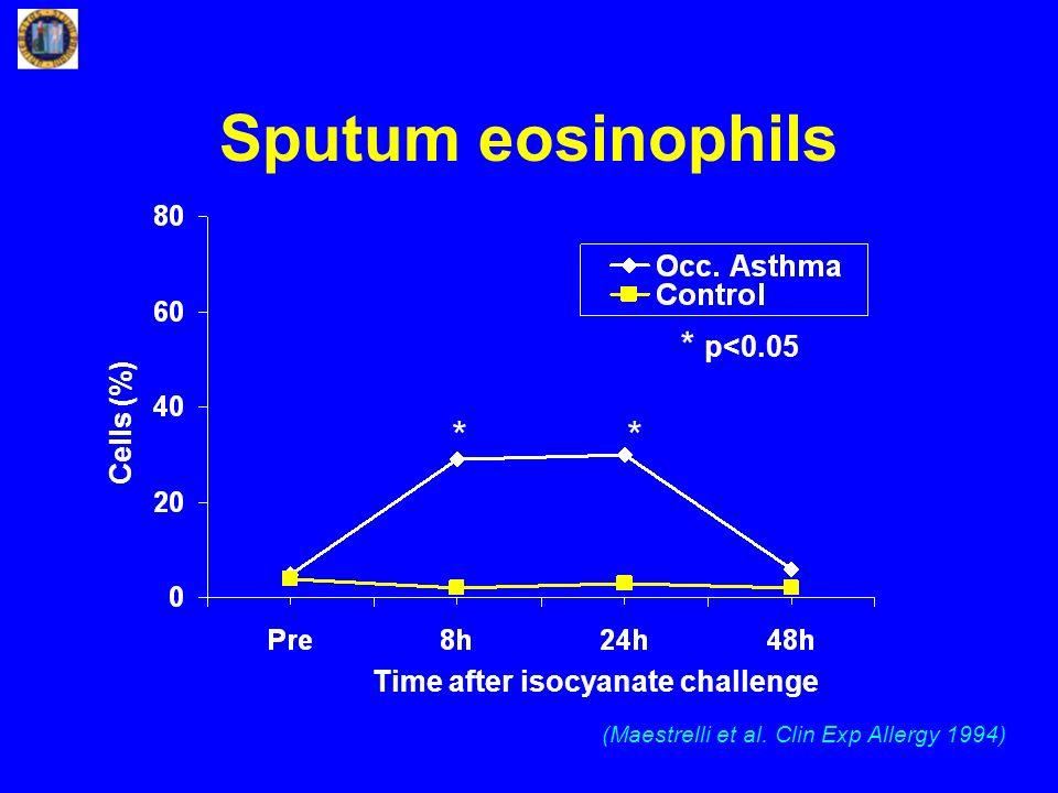 Sputum eosinophils Cells (%) * * p<0.05 Time after isocyanate challenge (Maestrelli et al.