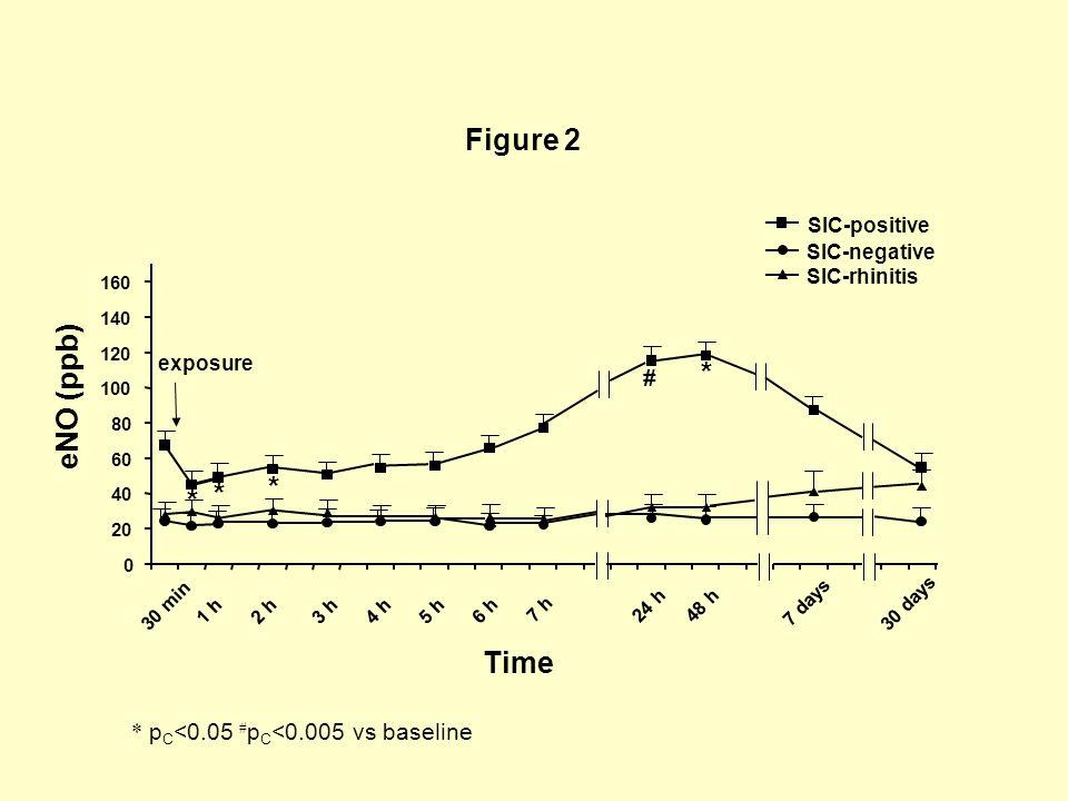 * p C <0.05 # p C <0.005 vs baseline Figure 2 SIC-positive SIC-negative SIC-rhinitis