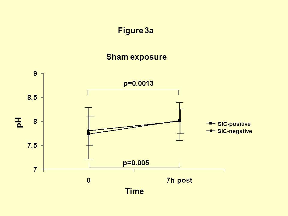 Figure 3b n.s pH Time SIC-positive SIC-negative Isocyanate exposure