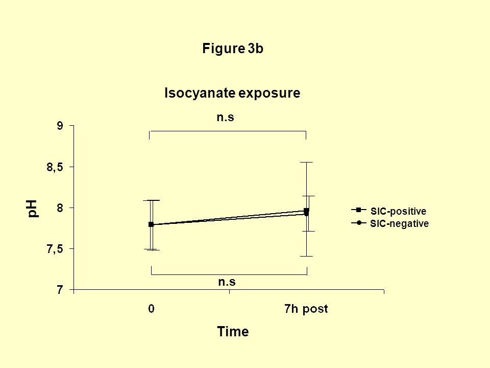 Figure 3b n.s pH Time SIC-positive SIC-negative Isocyanate exposure