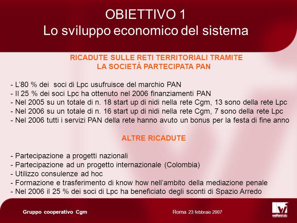 Roma 23 febbraio 2007 Gruppo cooperativo Cgm RICADUTE SULLE RETI TERRITORIALI TRAMITE LA SOCIETÀ PARTECIPATA PAN - L80 % dei soci di Lpc usufruisce del marchio PAN - Il 25 % dei soci Lpc ha ottenuto nel 2006 finanziamenti PAN - Nel 2005 su un totale di n.
