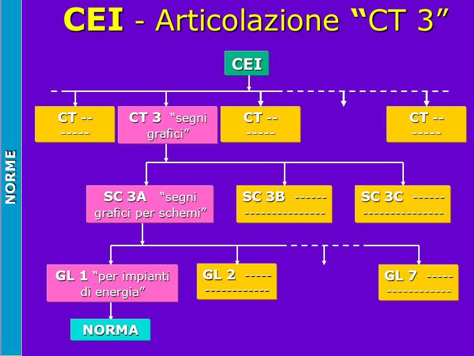NORME CEI - Articolazione CT 3 CEI - Articolazione CT 3 CEI CT -- ----- CT 3 segni grafici CT -- ----- SC 3A segni grafici per schemi SC 3B ------ ---