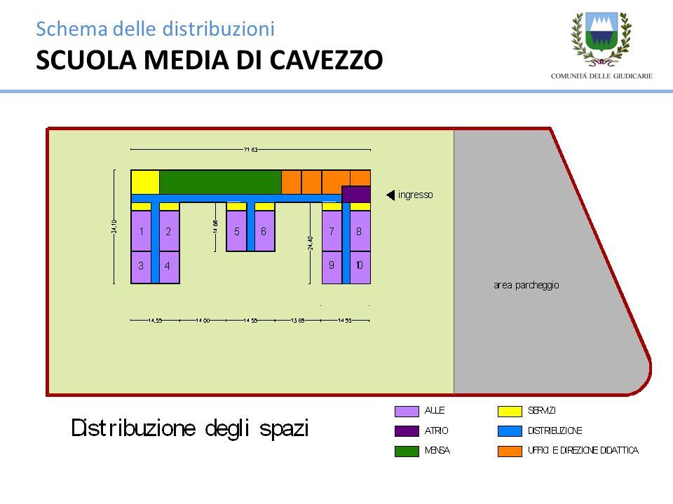 Schema delle distribuzioni SCUOLA MEDIA DI CAVEZZO