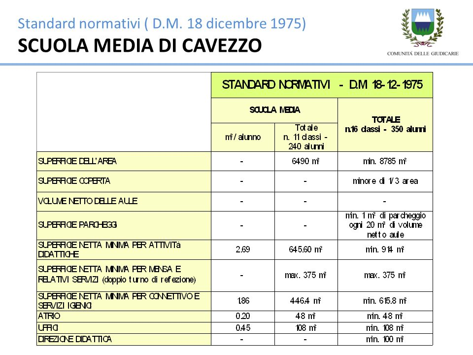 Standard di progetto SCUOLA MEDIA DI CAVEZZO