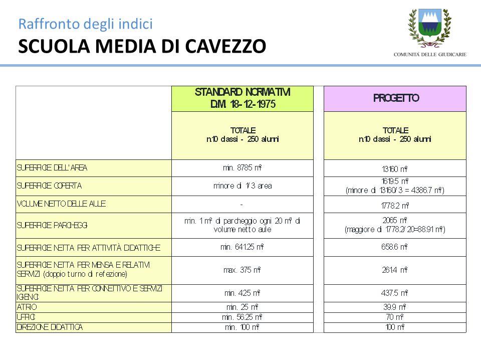 Raffronto degli indici SCUOLA MEDIA DI CAVEZZO