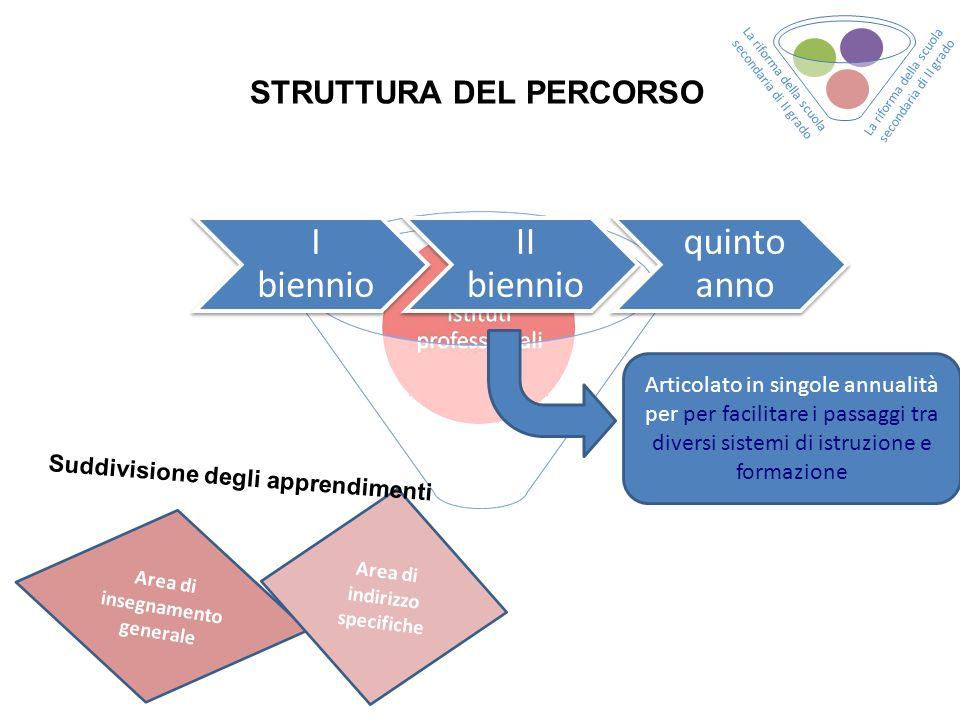 STRUTTURA DEL PERCORSO I biennio II biennio quinto anno Area di insegnamento generale Area di indirizzo specifiche Suddivisione degli apprendimenti Ar