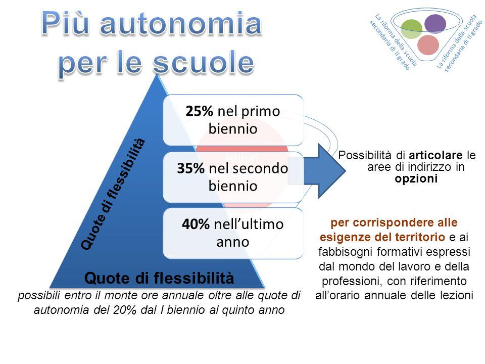 25% nel primo biennio 35% nel secondo biennio 40% nellultimo anno Quote di flessibilità possibili entro il monte ore annuale oltre alle quote di auton