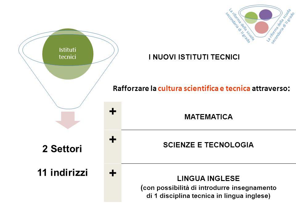 Istituti tecnici I NUOVI ISTITUTI TECNICI 2 Settori 11 indirizzi Rafforzare la cultura scientifica e tecnica attraverso : + MATEMATICA + SCIENZE E TEC