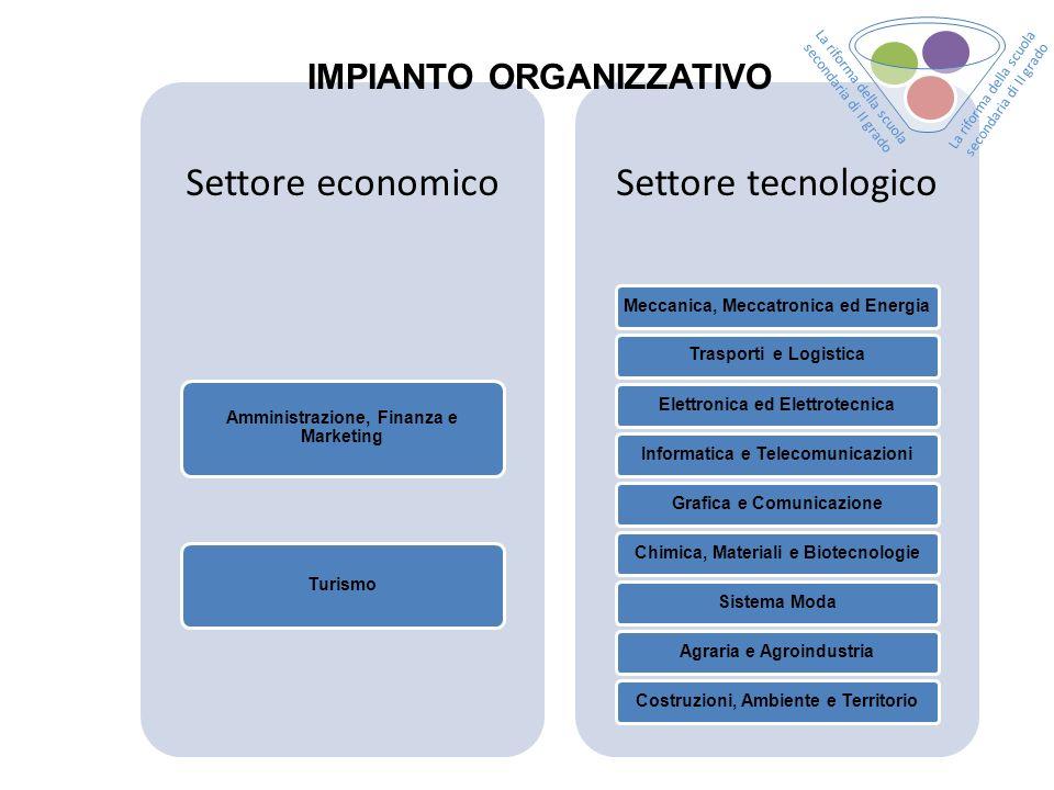 Settore economico Amministrazione, Finanza e Marketing Turismo Settore tecnologico Meccanica, Meccatronica ed EnergiaTrasporti e LogisticaElettronica