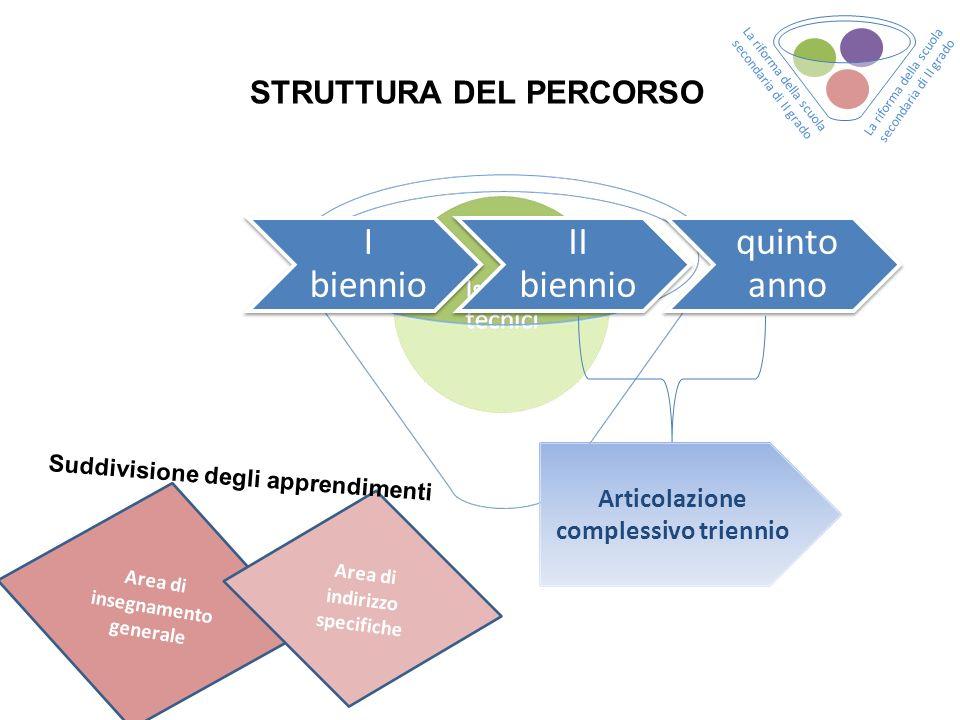 STRUTTURA DEL PERCORSO I biennio II biennio quinto anno Articolazione complessivo triennio Area di insegnamento generale Area di indirizzo specifiche